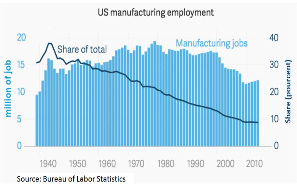 Employment percent