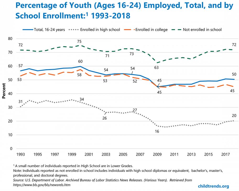 YouthEmployment_Figure1