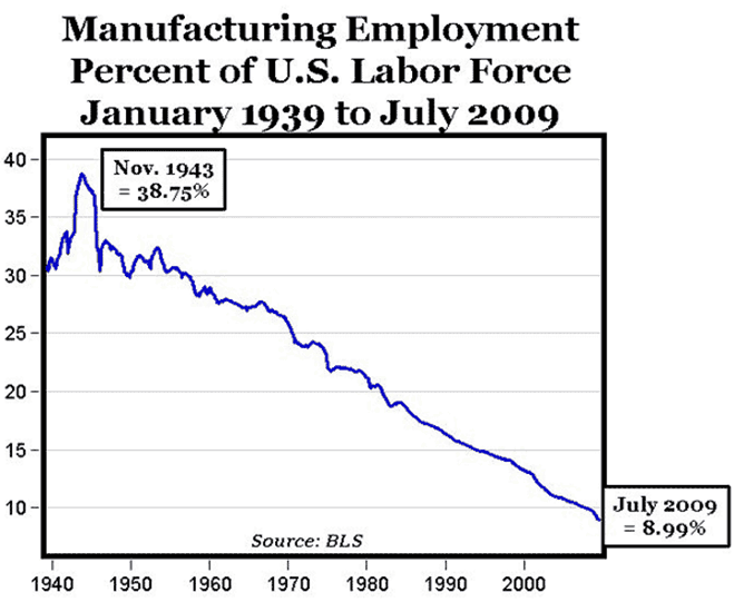 manufacturing employment