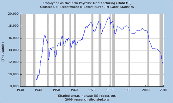 rebuilding manufacturing graph